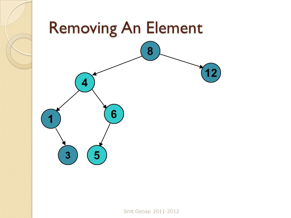 Removing An Element 8 4 5 12 1 6 3 4 6 5 Smt Genap 2011-2012