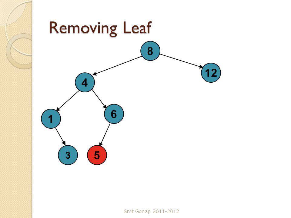 Removing Leaf 8 12 4 6 1 3 5 Smt Genap 2011-2012