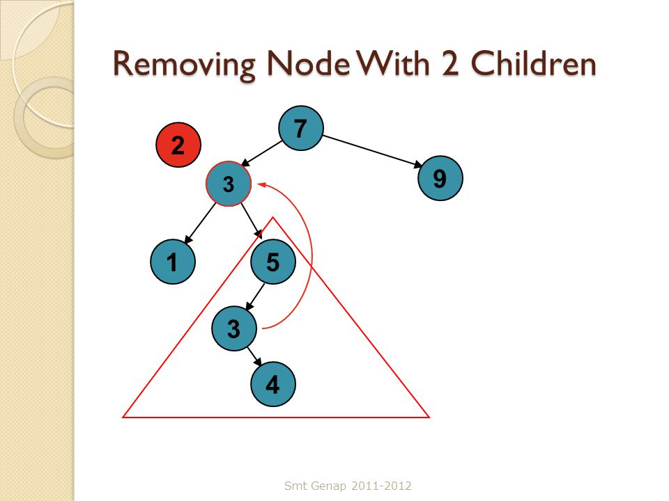 Removing Node With 2 Children