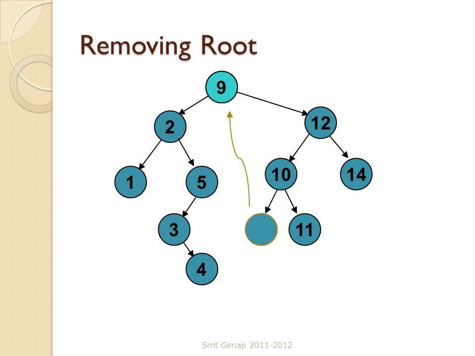 Removing Root 7 2 3 12 1 5 4 10 14 9 11 9 Smt Genap 2011-2012