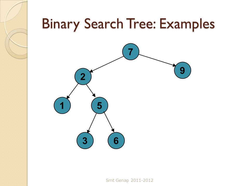 Binary Search Tree: Examples