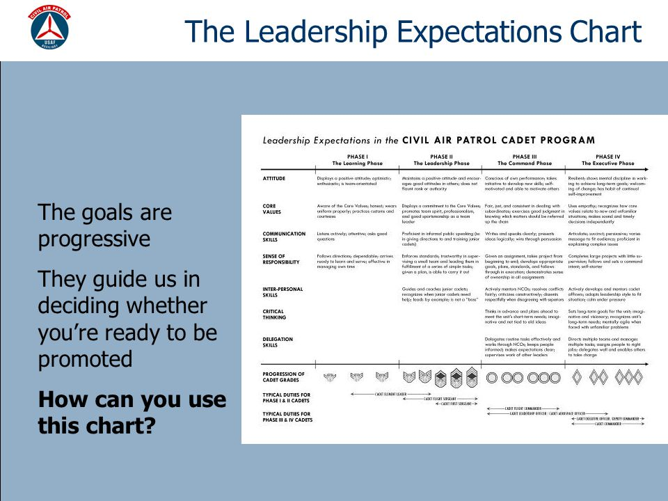 The Leadership Expectations Chart