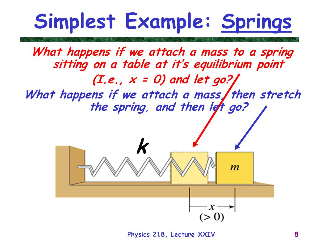 Simplest Example: Springs