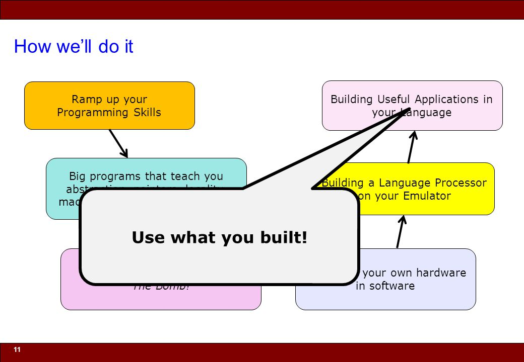 How we'll do it Use what you built! Ramp up your Programming Skills