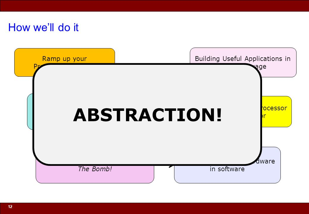 ABSTRACTION! How we'll do it Ramp up your Programming Skills