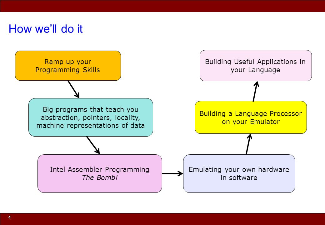 How we'll do it Ramp up your Programming Skills