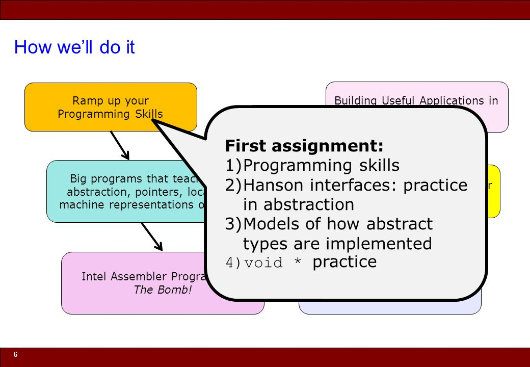 How we'll do it First assignment: Programming skills