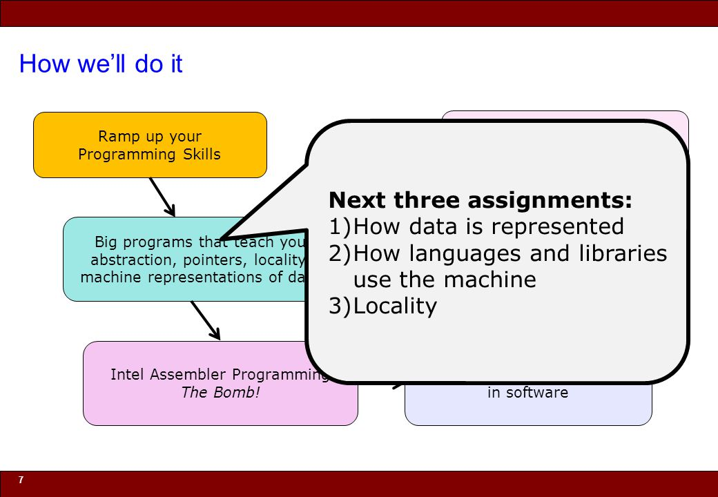 How we'll do it Next three assignments: How data is represented