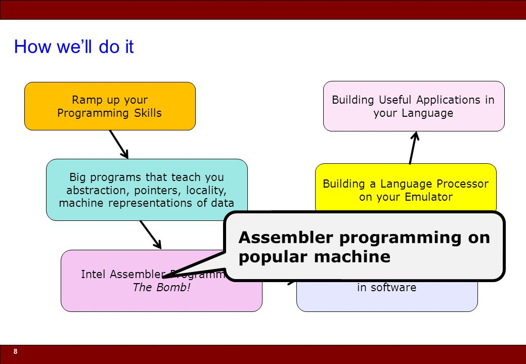 How we'll do it Assembler programming on popular machine