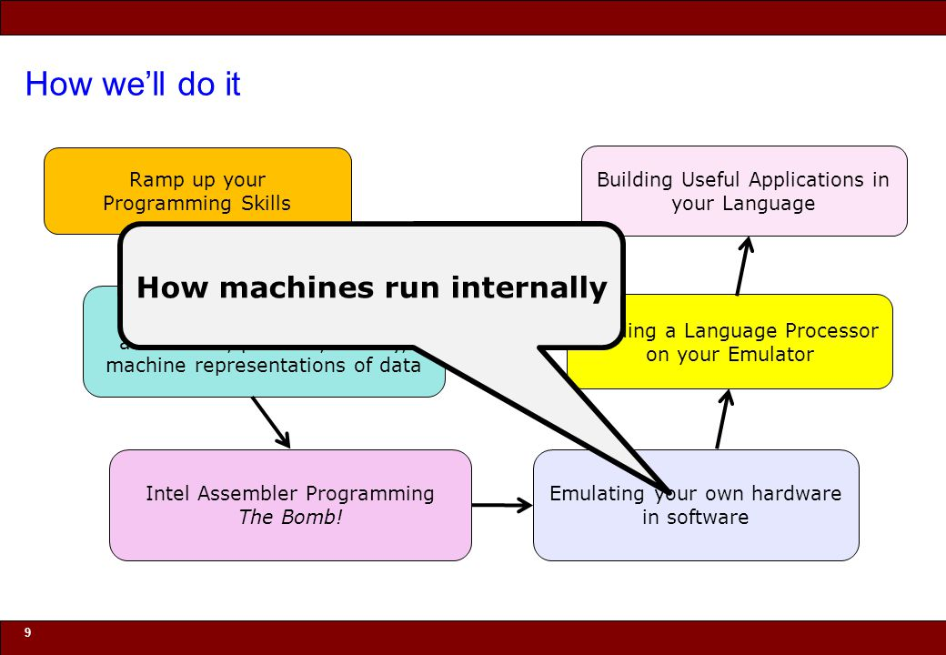 How we'll do it How machines run internally