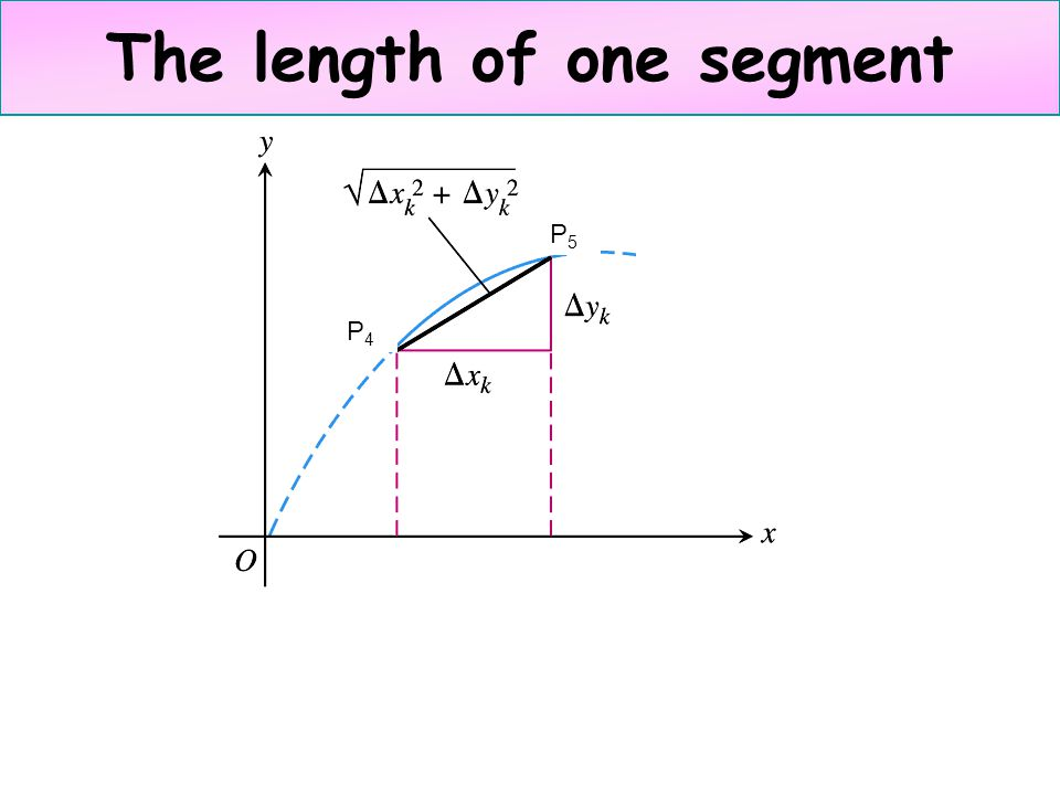 The length of one segment