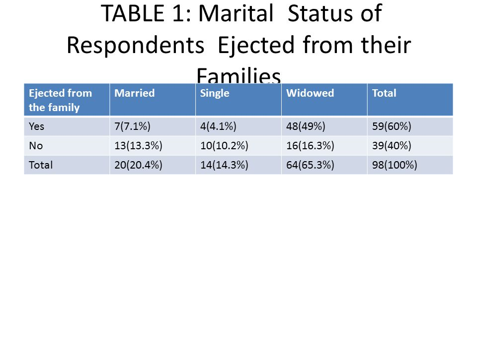 TABLE 1: Marital Status of Respondents Ejected from their Families