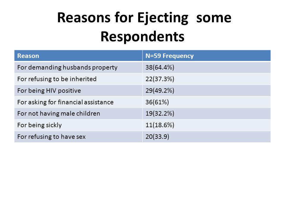 Reasons for Ejecting some Respondents
