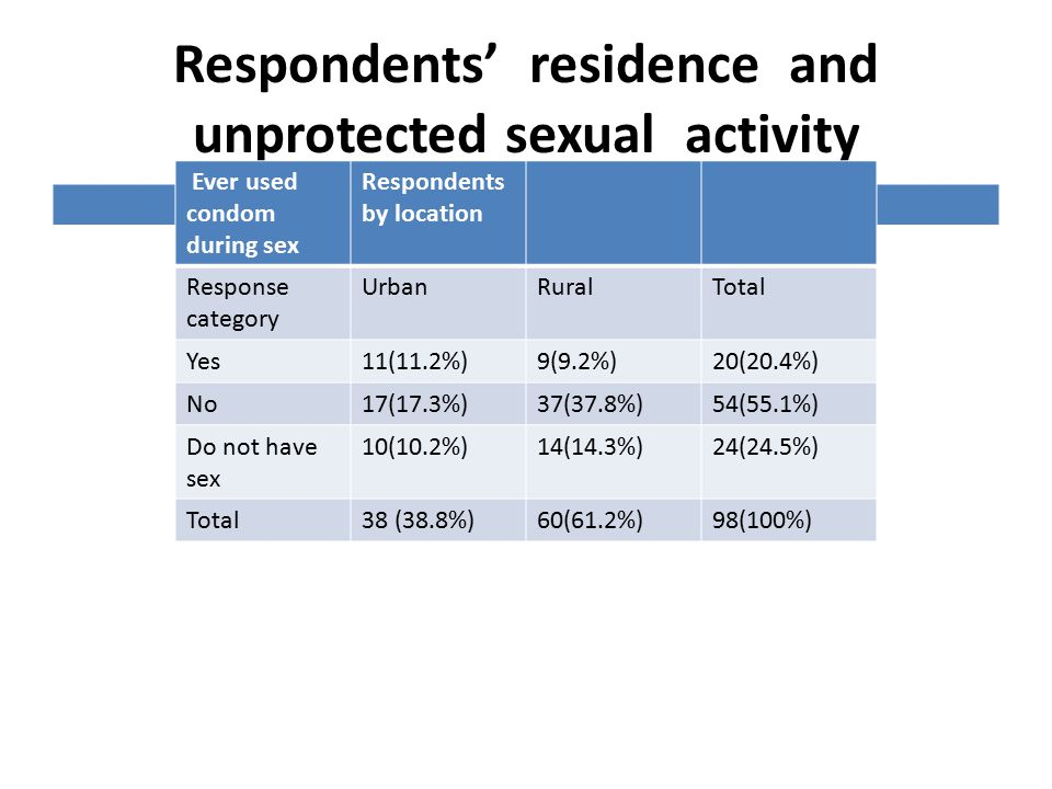Respondents' residence and unprotected sexual activity