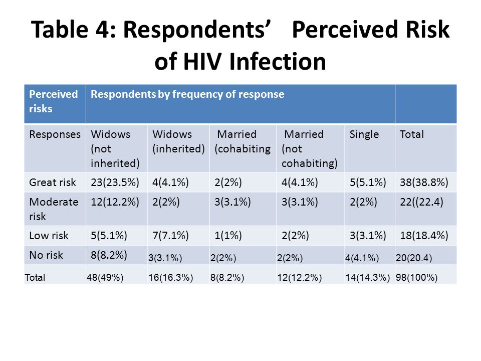 Table 4: Respondents' Perceived Risk of HIV Infection