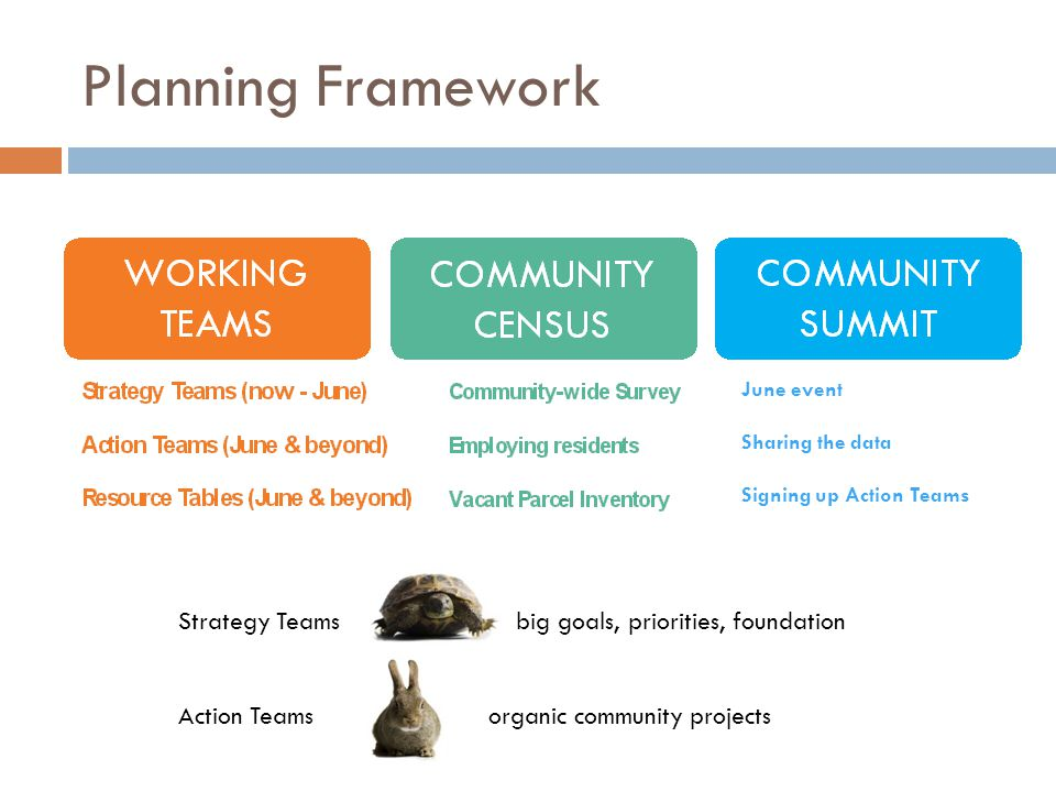 Planning Framework Strategy Teams big goals, priorities, foundation