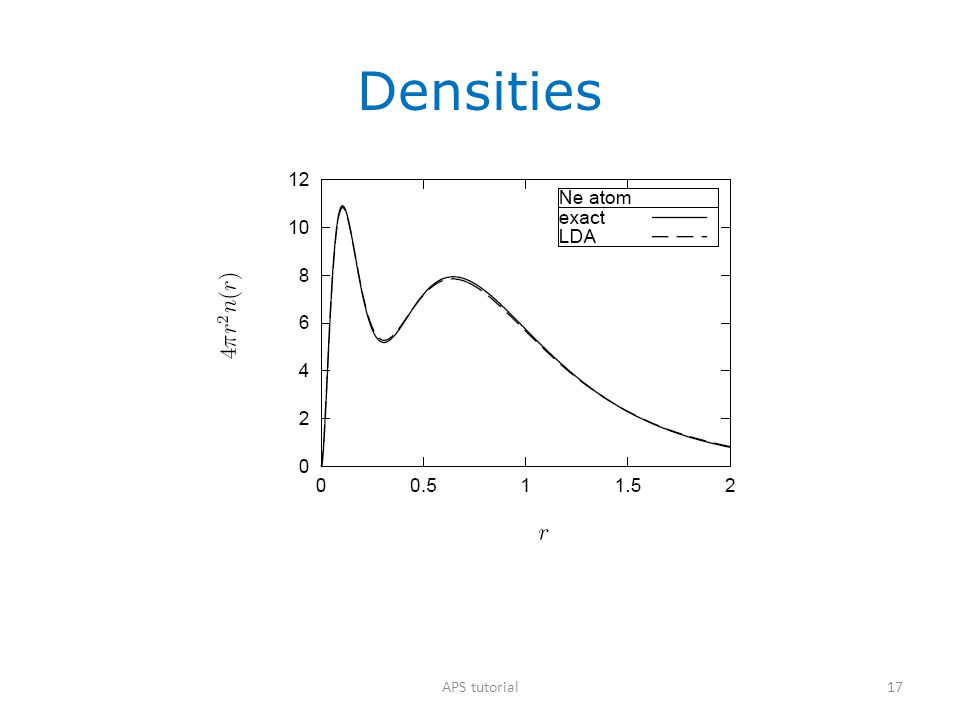 Densities APS tutorial