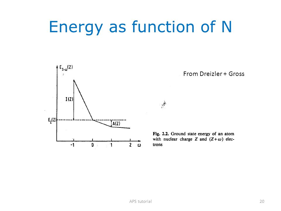 Energy as function of N From Dreizler + Gross APS tutorial