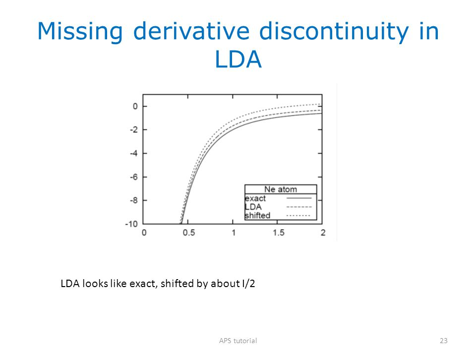 Missing derivative discontinuity in LDA