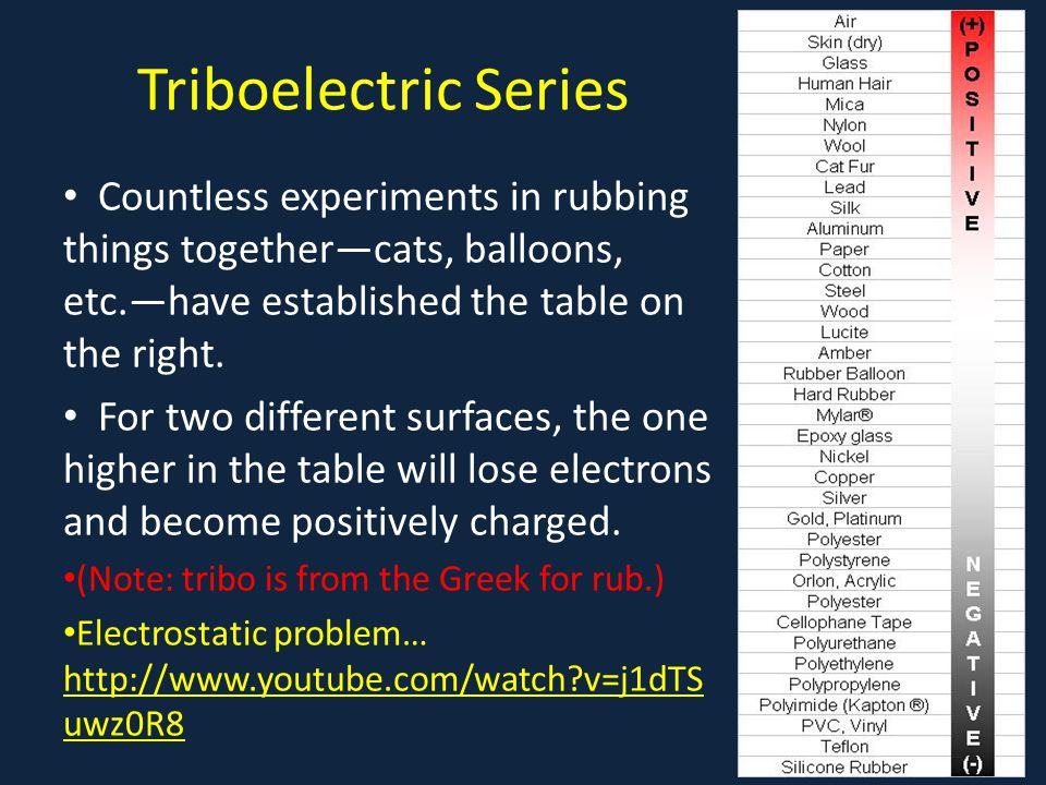 Triboelectric Series Countless experiments in rubbing things together—cats, balloons, etc.—have established the table on the right.