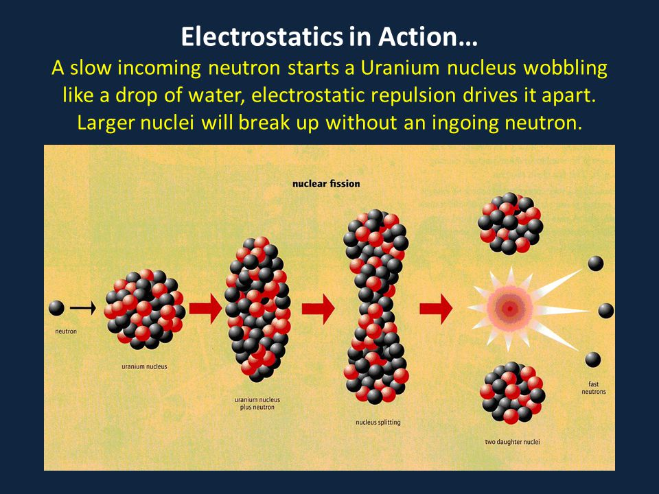Electrostatics in Action… A slow incoming neutron starts a Uranium nucleus wobbling like a drop of water, electrostatic repulsion drives it apart.
