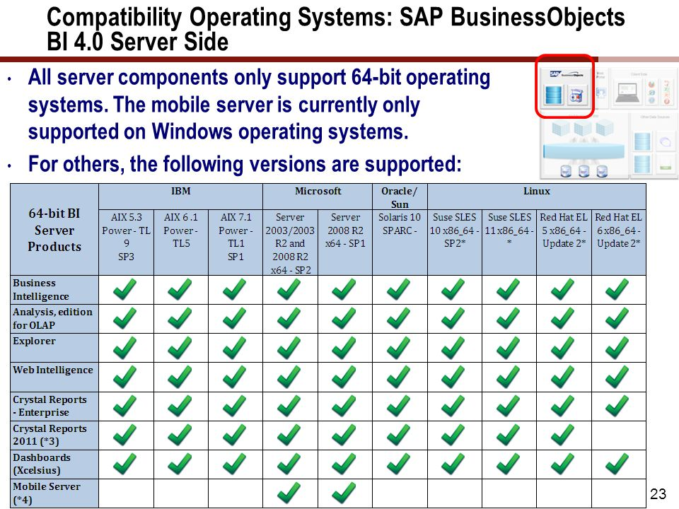 Compatibility: SAP BusinessObjects BI 4.0 and Database Servers