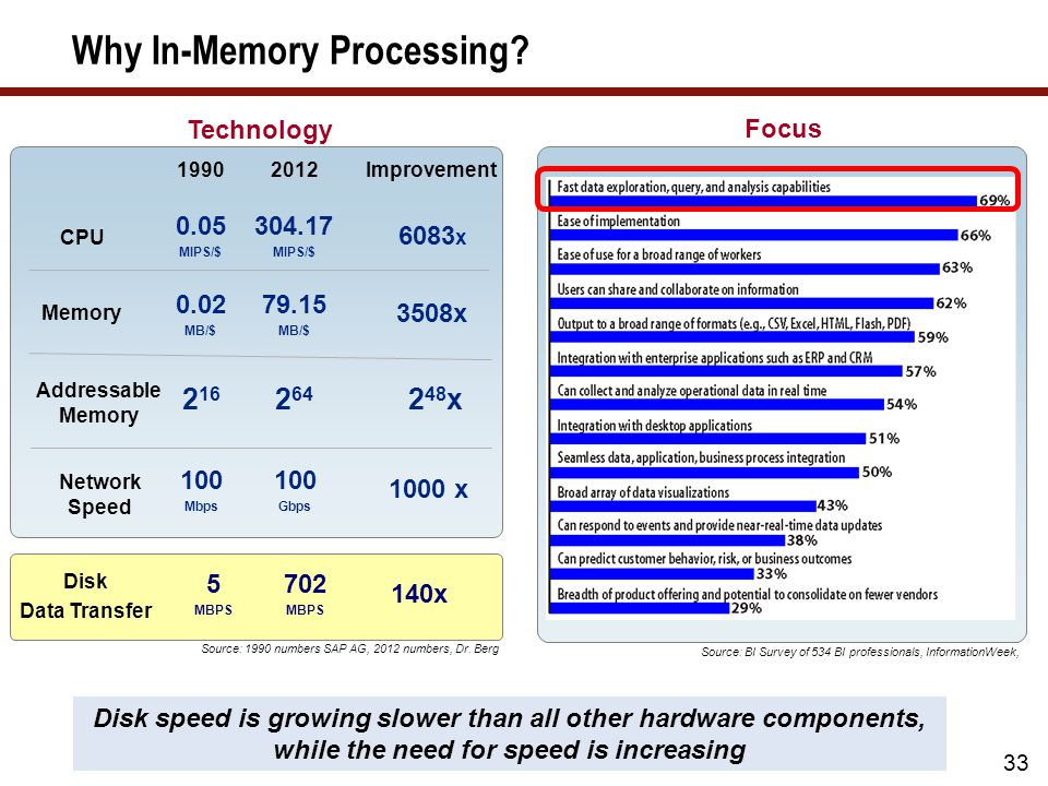 In-Memory Processing — SAP NetWeaver BW Accelerator (BWA)