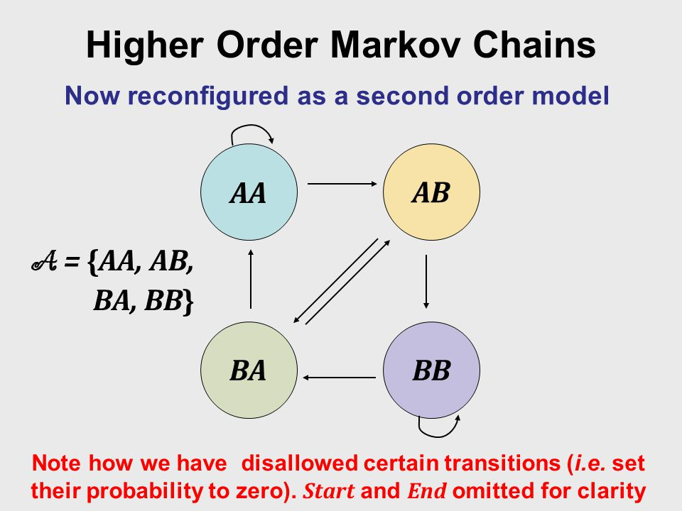 Higher Order Markov Chains Now reconfigured as a second order model