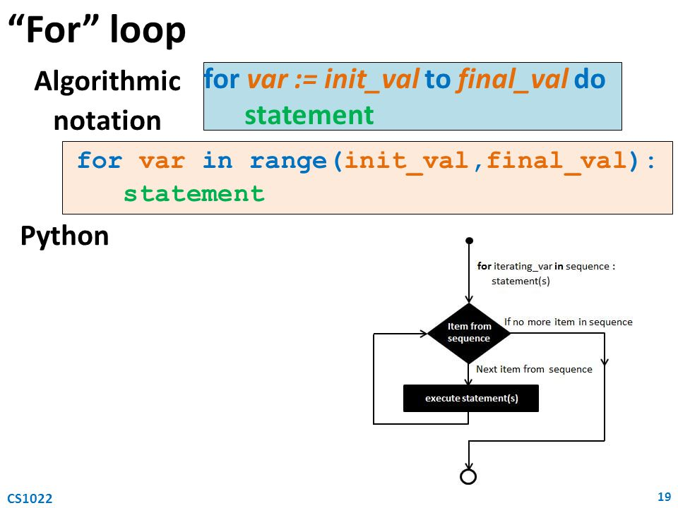For loop for var := init_val to final_val do Algorithmic notation