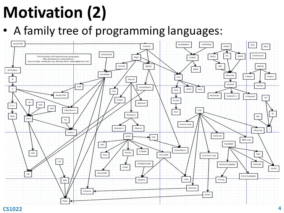 Motivation (2) A family tree of programming languages: CS1022