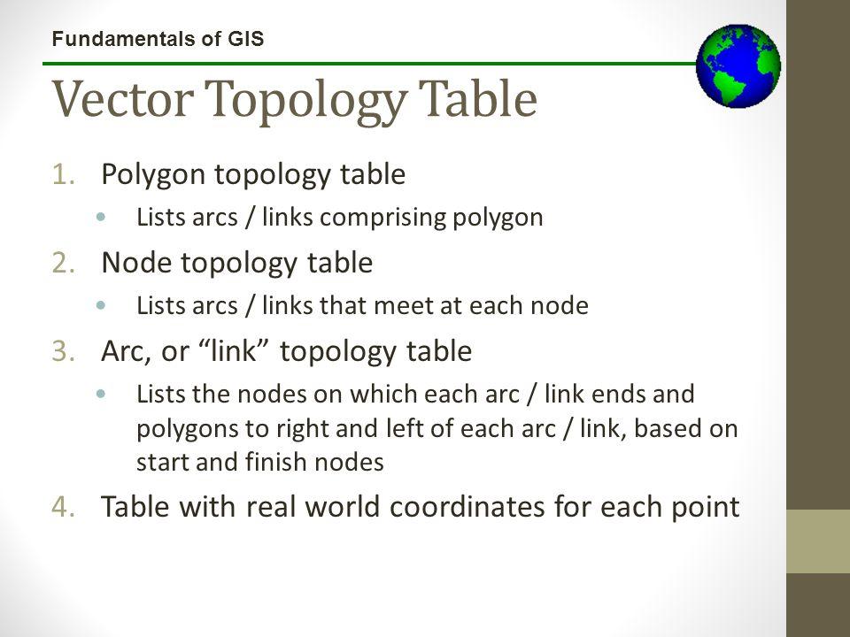 Vector Topology Table Polygon topology table Node topology table