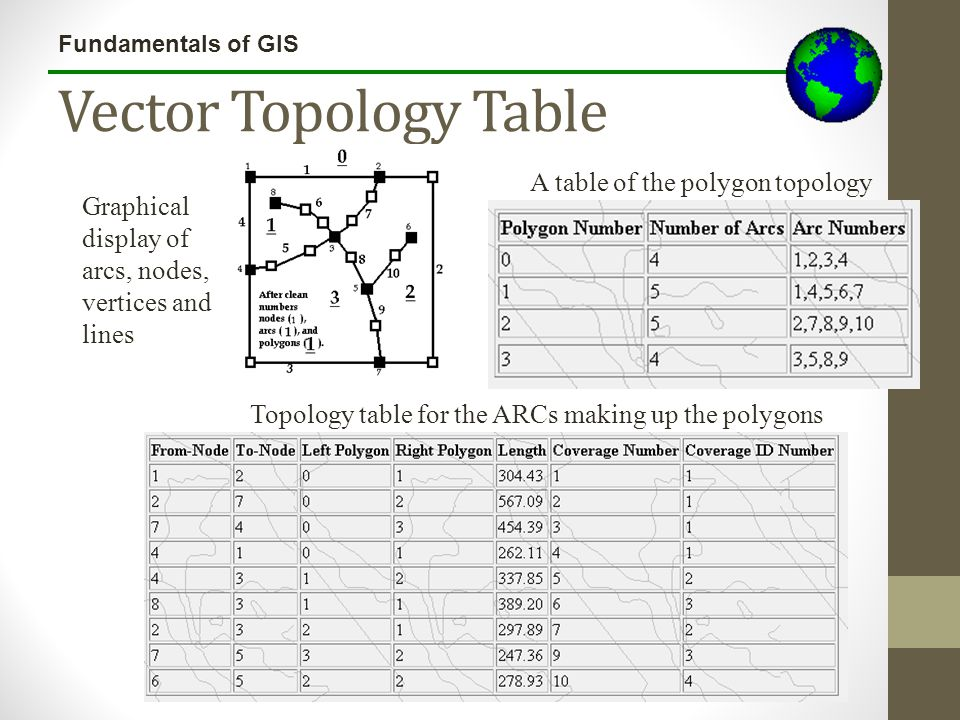Vector Topology Table A table of the polygon topology