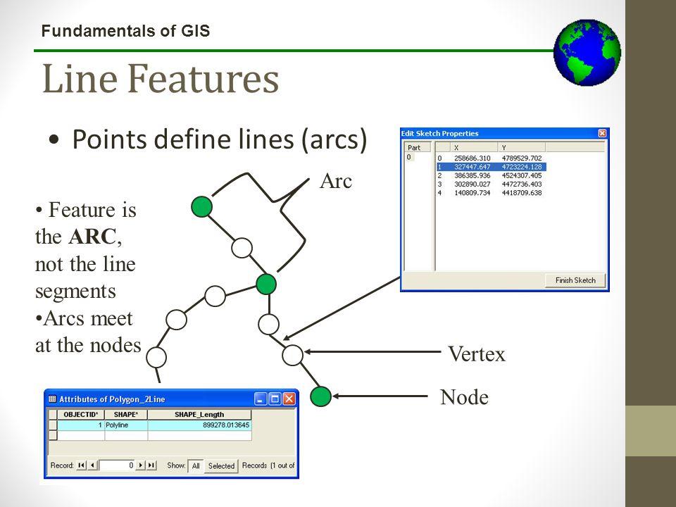 Line Features Points define lines (arcs) Arc
