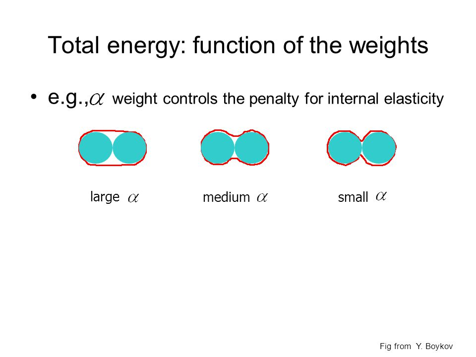Total energy: function of the weights