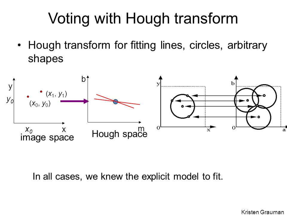 Voting with Hough transform