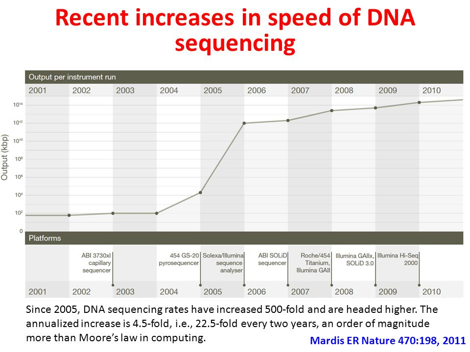 Recent increases in speed of DNA sequencing