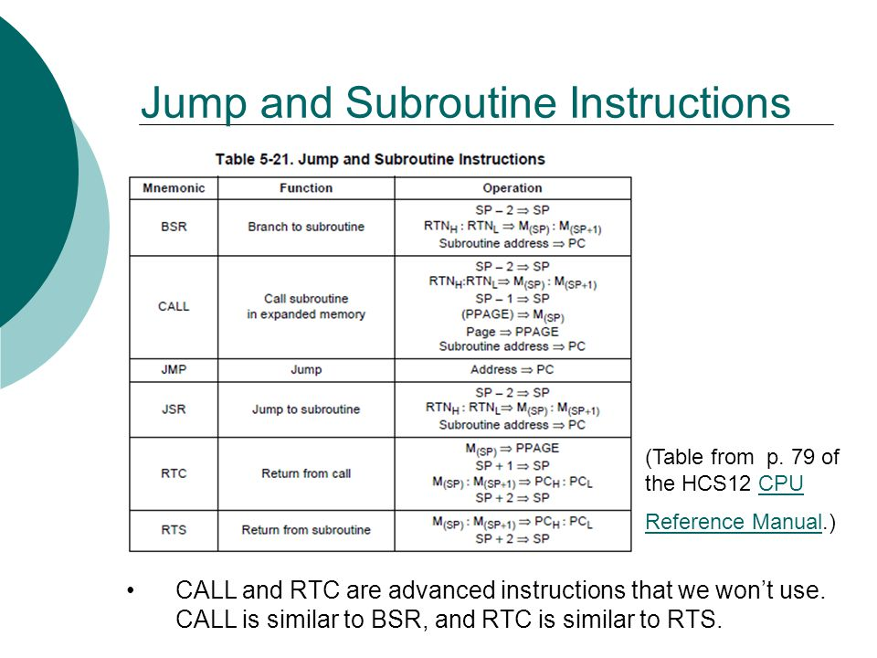 Jump and Subroutine Instructions
