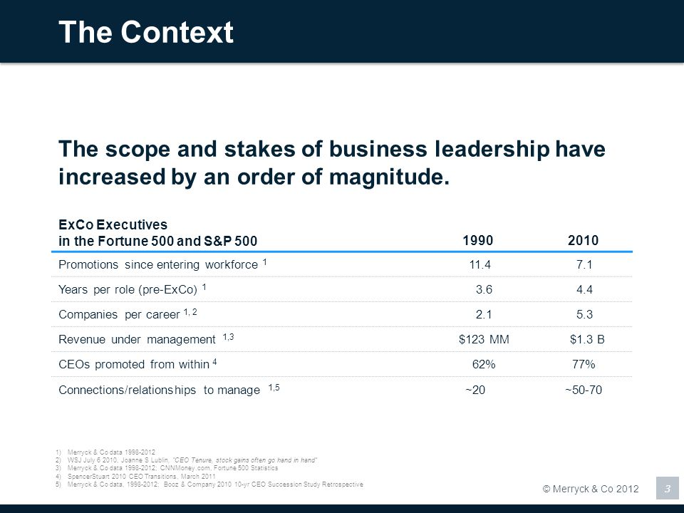 The Context The scope and stakes of business leadership have increased by an order of magnitude. ExCo Executives.