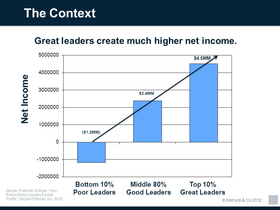 The Context Great leaders create much higher net income. Net Income