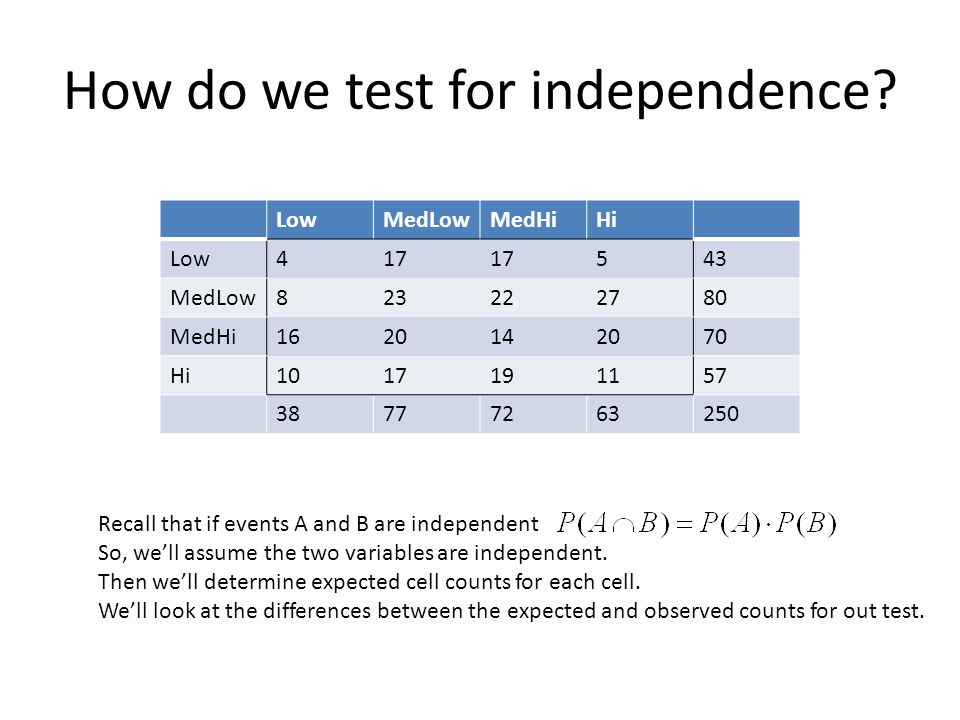 How do we test for independence