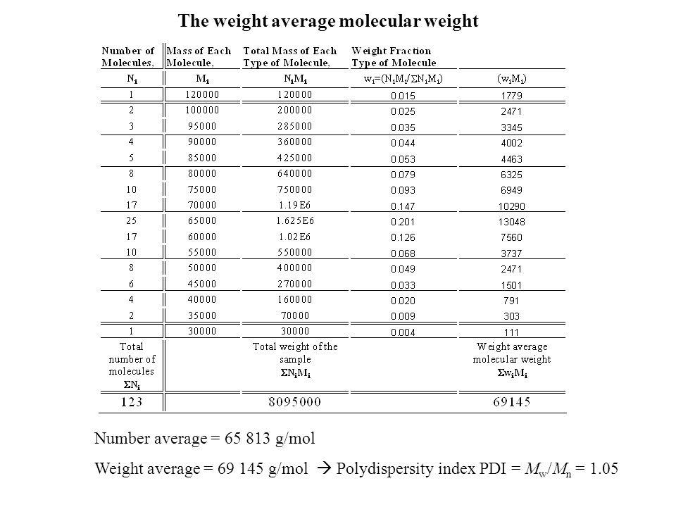 The weight average molecular weight