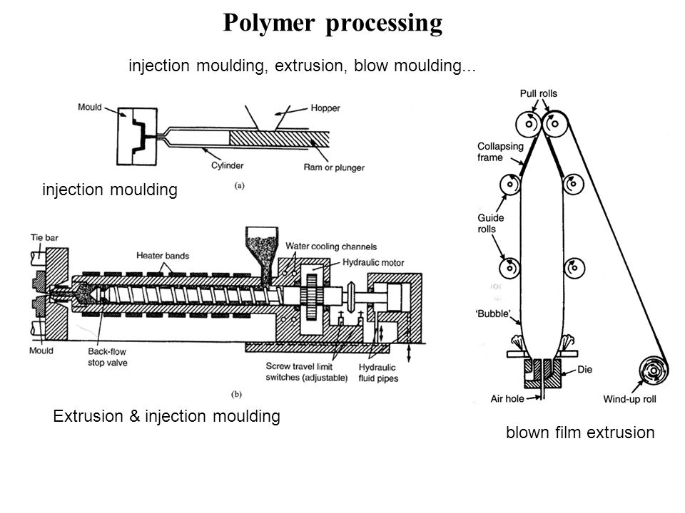 Polymer processing injection moulding, extrusion, blow moulding...