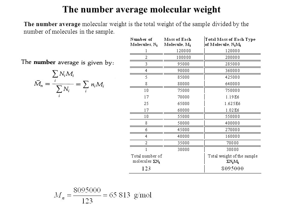 The number average molecular weight