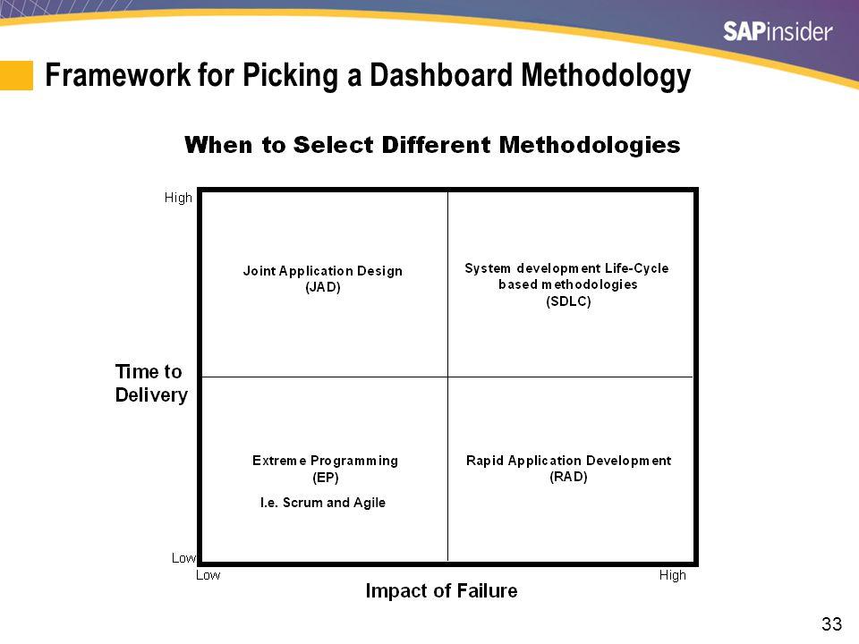 The Gray Areas of Dashboard Methodologies