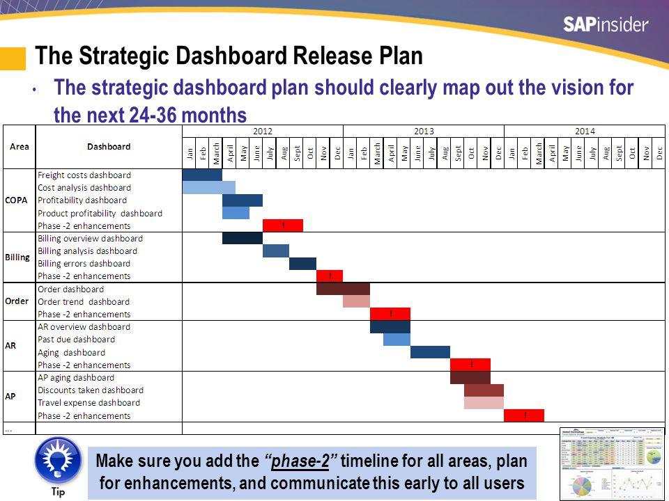 Create a Dashboard Deployment Diagram