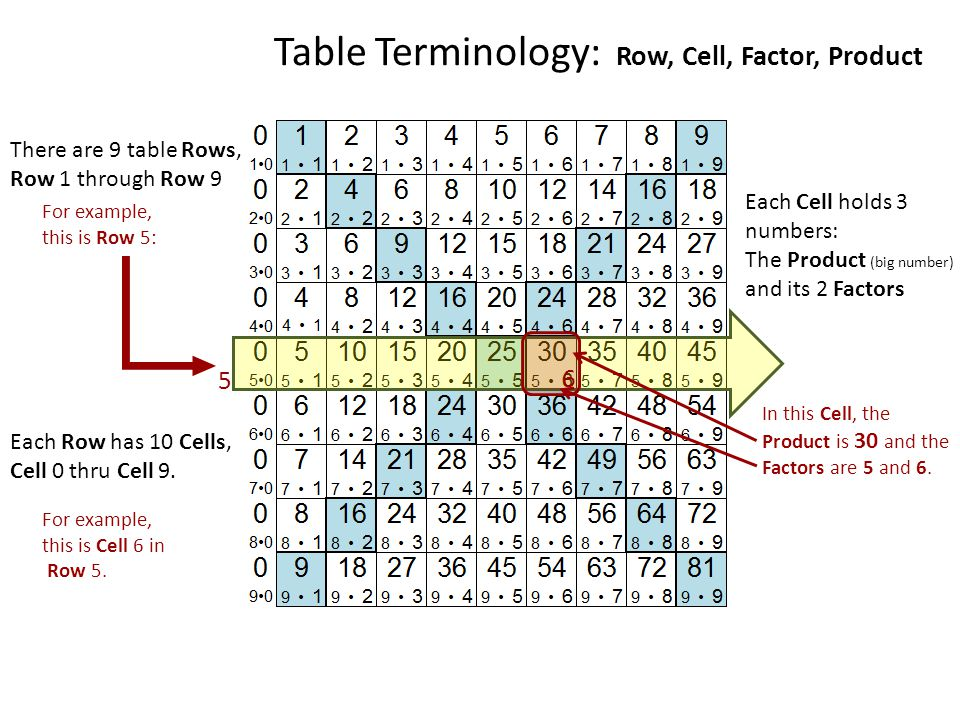 Table Terminology: Row, Cell, Factor, Product