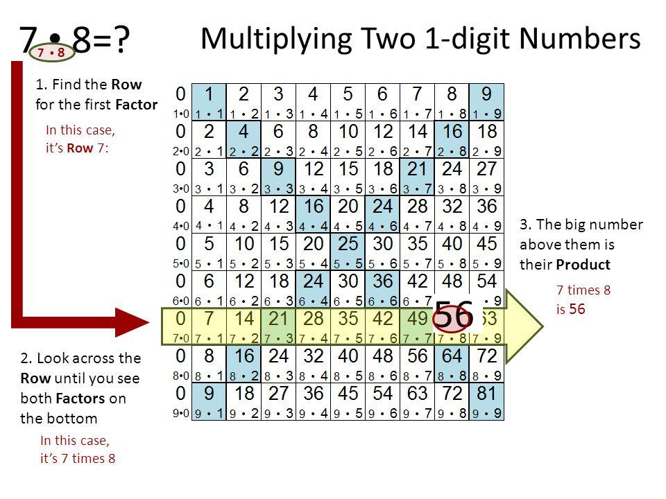 7 • 8= 56 Multiplying Two 1-digit Numbers