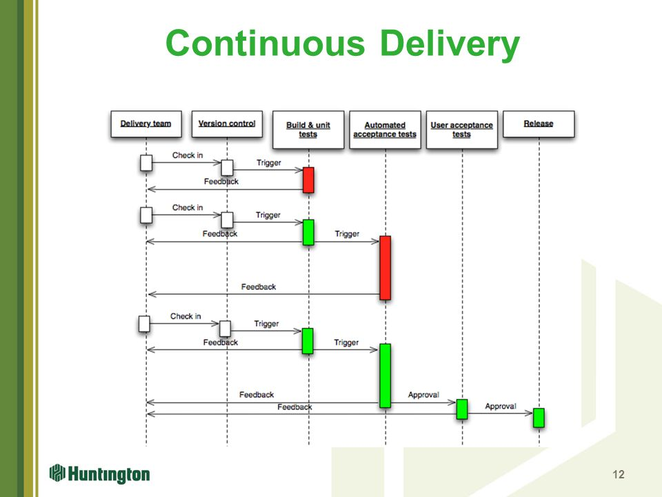 Continuous Delivery http://upload.wikimedia.org/wikipedia/en/7/74/Continuous_Delivery_process_diagram.png.