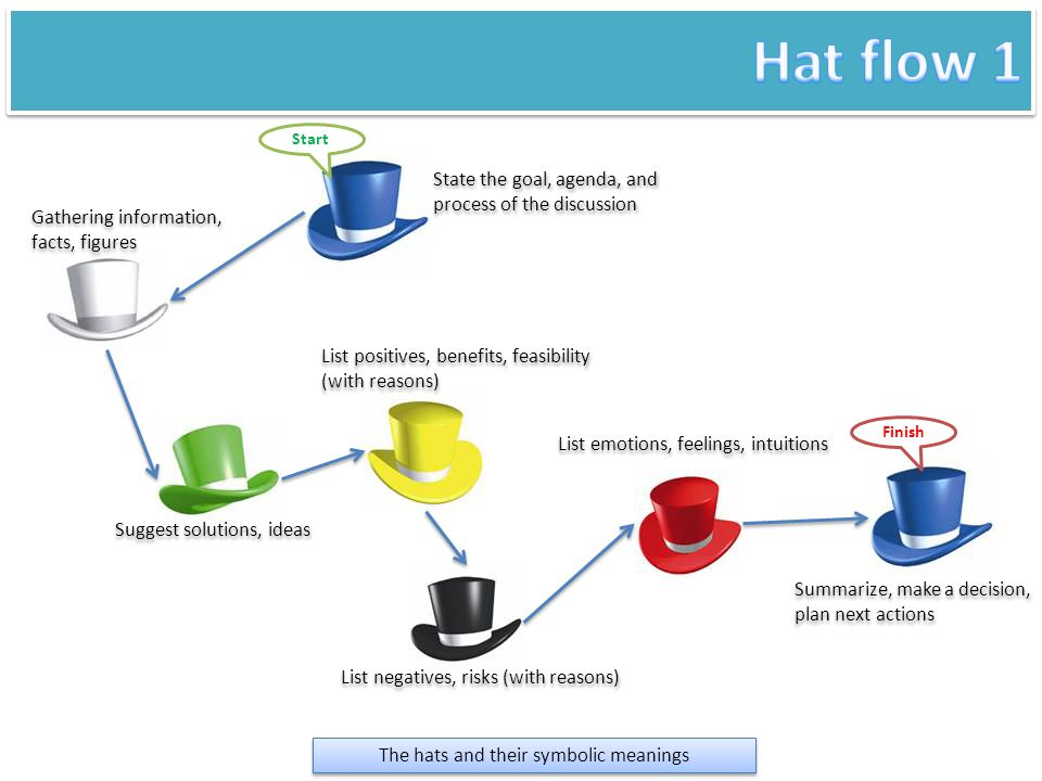 The hats and their symbolic meanings