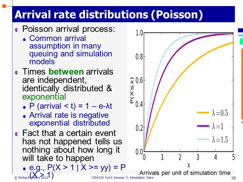 Arrival rate distributions (Poisson)